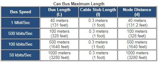 Stupendous What Is The Maximum Cable Length For A Can Bus National Instruments Wiring Cloud Counpengheilarigresichrocarnosporgarnagrebsunhorelemohammedshrineorg