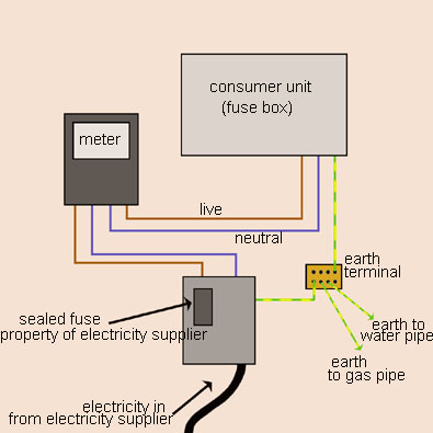 [EQHS_1162]  Typical Wiring Fuse Box - Tps Wiring Diagram for Wiring Diagram Schematics | House Meter Box Wiring Diagram |  | Wiring Diagram Schematics