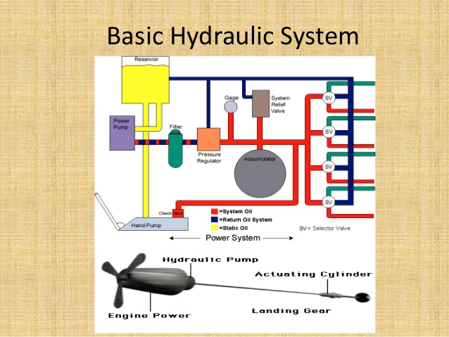 nv_8893] aircraft hydraulic system diagram wiring harness wiring diagram  download diagram  epete pical clesi scoba mohammedshrine librar wiring 101