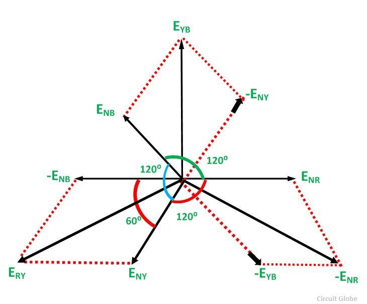 AE_2405] Three Phase Wiring Diagram Motor As Well As Three Phase Vector  Diagram Wiring DiagramOnica Knie Dict Vira Mohammedshrine Librar Wiring 101