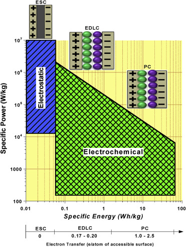 Surprising Electrode And Electrolyte Materials For Electrochemical Capacitors Wiring Cloud Overrenstrafr09Org