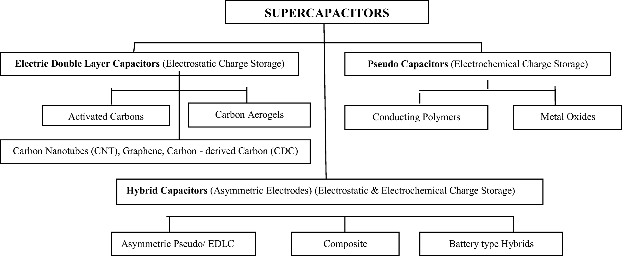 Superb Review Of Carbon Based Electrode Materials For Supercapacitor Energy Wiring Cloud Overrenstrafr09Org