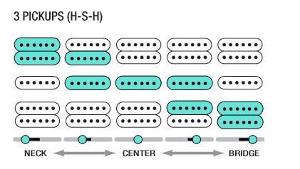 Wondrous How To Fix Electric Guitar Electronics Guitar Repair Bench Wiring Cloud Hisonepsysticxongrecoveryedborg