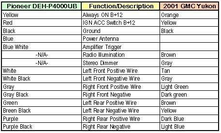 gmc yukon radio wiring color diagram - wiring diagrams site load-star -  load-star.geasparquet.it  geas parquet