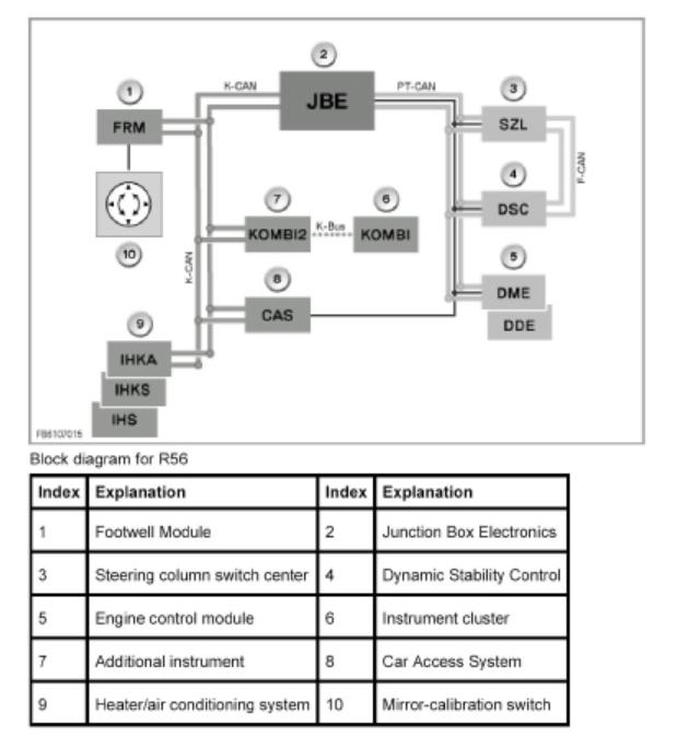 Terrific Bmw Mini Wiring Diagram Wiring Diagram Wiring Cloud Filiciilluminateatxorg