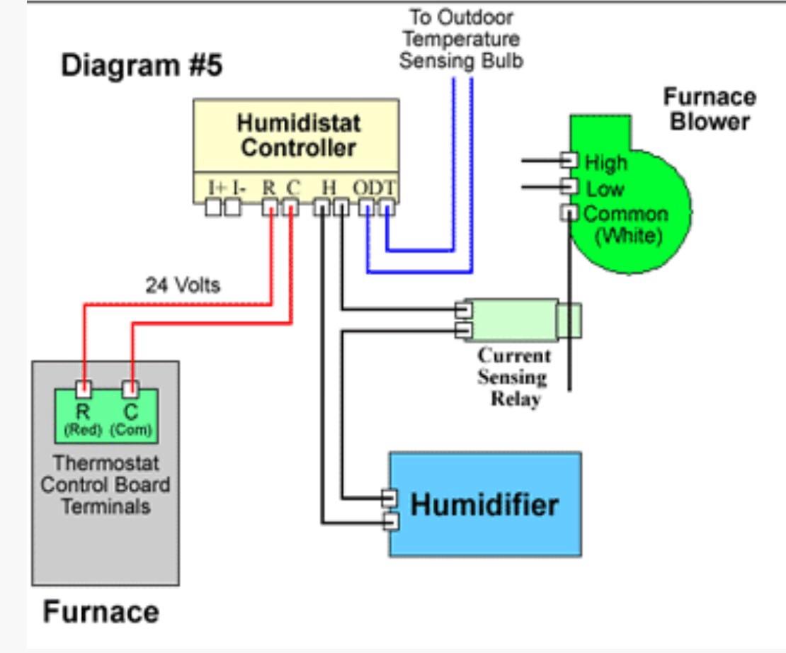 Brilliant Heating Wiring Aprilaire 700 Humidifier To York Tg9 Furnace Wiring Cloud Histehirlexornumapkesianilluminateatxorg