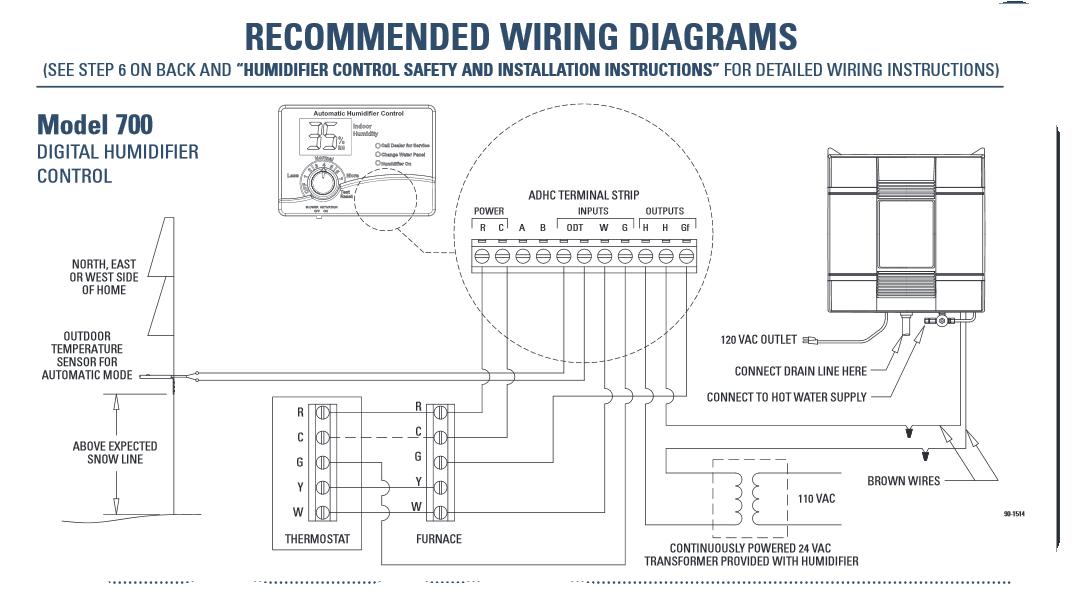 Astonishing Wiring Furnace With Humidifier Basic Electronics Wiring Diagram Wiring Cloud Licukshollocom