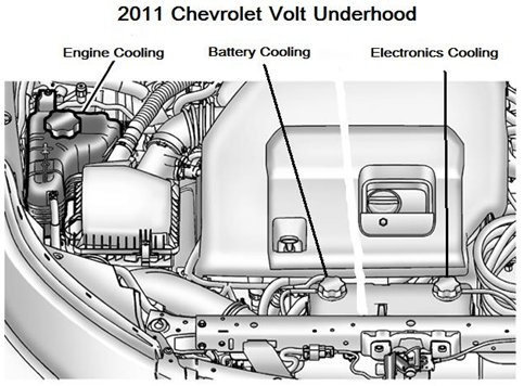 Phenomenal The Chevrolet Volt Cooling Heating Systems Explained Gm Volt Wiring Cloud Monangrecoveryedborg