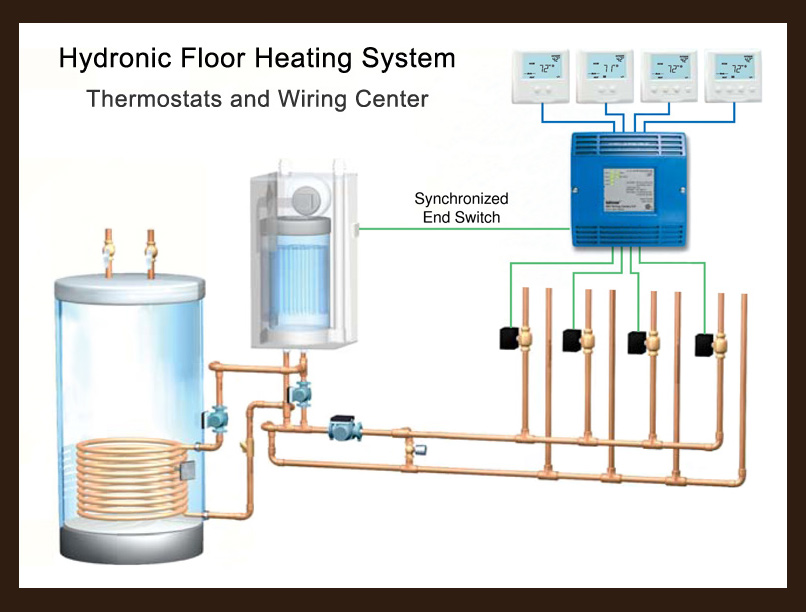 Radiant Floor Heating Systems Wiring
