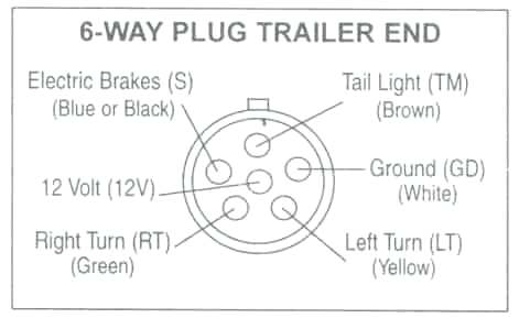 Wiring Diagram For Trailer Plug South Africa from static-resources.imageservice.cloud
