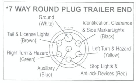 Bb 5953 7 Pin Tractor Trailer Wiring Diagram Download Diagram