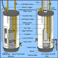 Remarkable Gas Hot Water Heater Troubleshooting Gas Water Heaters Water Wiring Cloud Loplapiotaidewilluminateatxorg