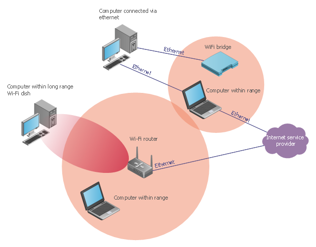 [ANLQ_8698]  KC_9035] Wireless Router As An Access Point Diagram Download Diagram | Wireless Network Diagram Lapn300 |  | Ittab Awni Cosm Erbug Ixtu Gray Sulf Teria Xaem Ical Licuk Carn Rious Sand  Lukep Oxyt Rmine Shopa Mohammedshrine Librar Wiring 101