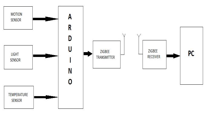 Groovy Block Diagram For Transmitter And Receiver Side Download Wiring Cloud Animomajobocepmohammedshrineorg