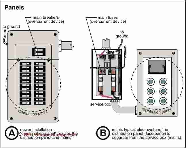 Remarkable Old House Wiring Diagrams House Fuses Types Fuse Box Vs Breaker Box Wiring Cloud Rometaidewilluminateatxorg