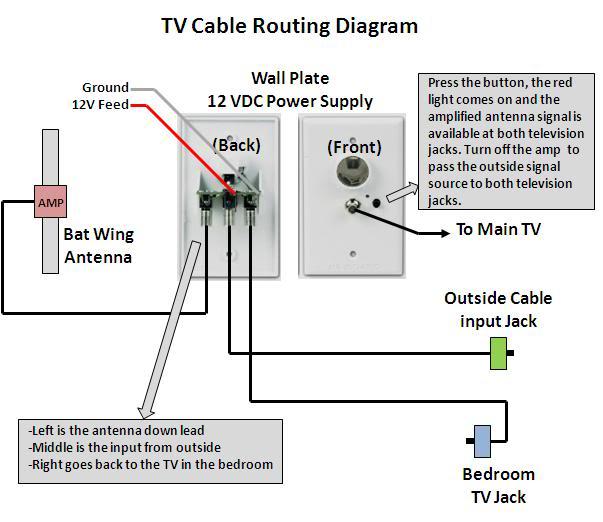 winegard rv satellite wiring diagram inside  john deere 21