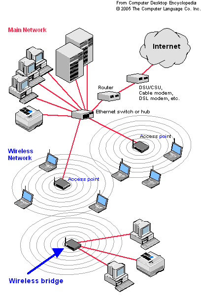 Outstanding Bridging Routers Diagrams Wiring Diagram Wiring Cloud Hemtegremohammedshrineorg