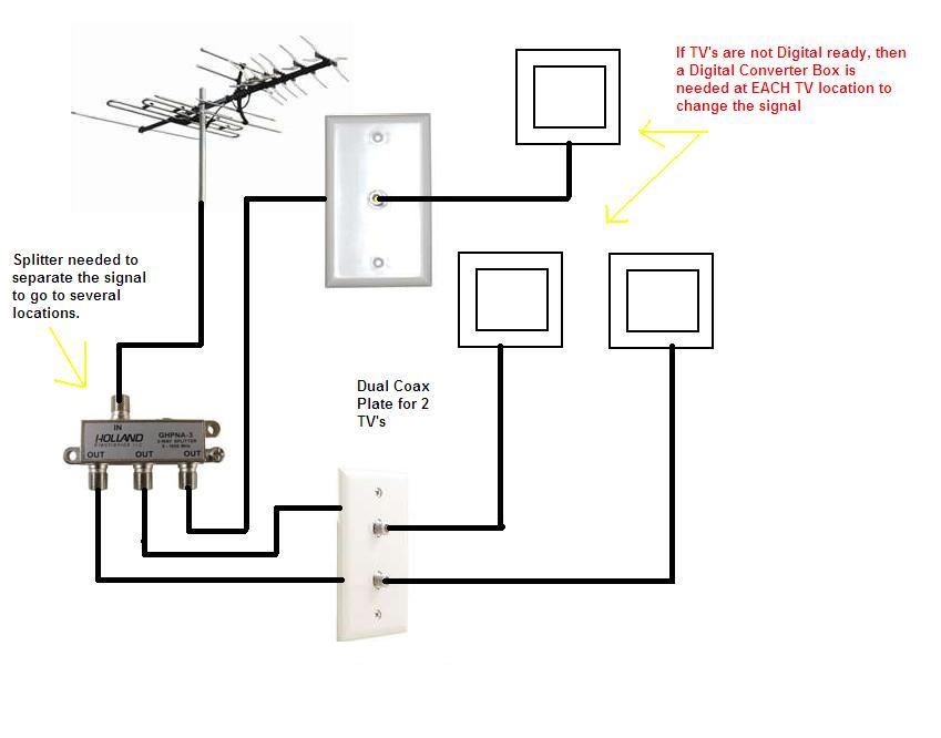 Awe Inspiring Tv Antenna Wiring Diagram Basic Electronics Wiring Diagram Wiring Cloud Icalpermsplehendilmohammedshrineorg