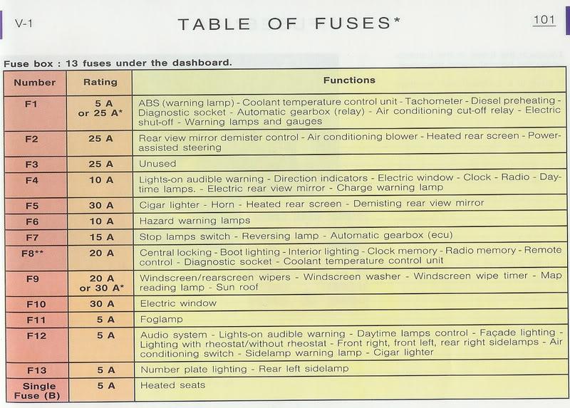 Fuse Box In Citroen Saxo - Squier Duo Sonic Wiring Diagram for Wiring  Diagram Schematics | Citroen Saxo 1 1 Wiring Diagram |  | Wiring Diagram Schematics
