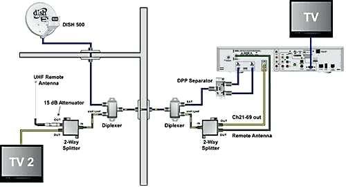 gc_0812] dish network tv wiring diagram free diagram  romet cette mohammedshrine librar wiring 101