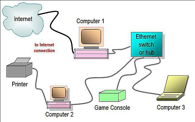 Astonishing Network Diagram Layouts Home Network Diagrams Wiring Cloud Monangrecoveryedborg