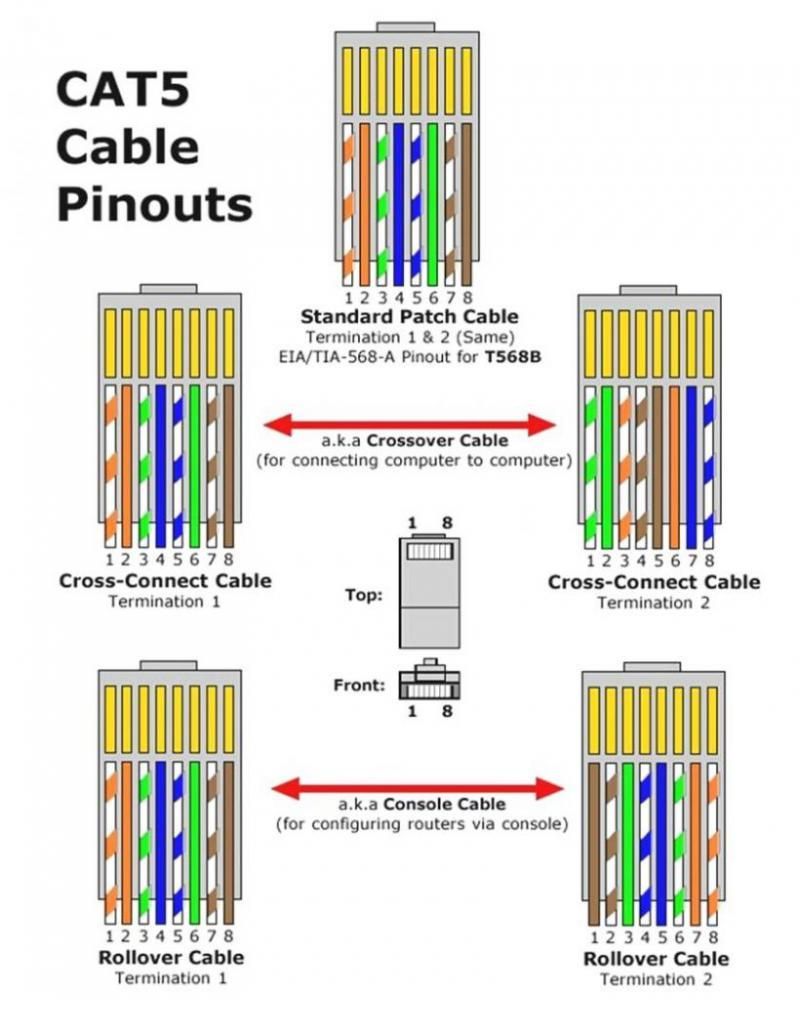 HF_3568] Crossover Cable Wiring Diagram Additionally Cat 5 Cable Wiring  DiagramNuvit Over Lexor Rimen Wigeg Mohammedshrine Librar Wiring 101