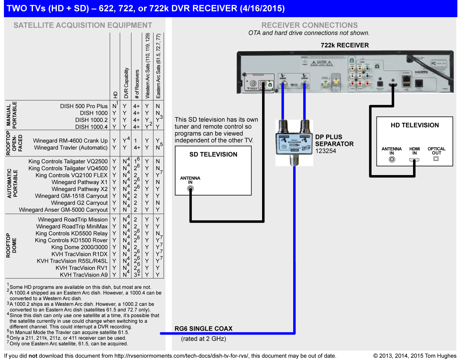 Dish Work 722k Wiring Diagram Picture FULL HD Version Diagram Picture -  ARROW-DIAGRAM.EMBALLAGES-SOUS-VIDE.FREMBALLAGES-SOUS-VIDE.FR