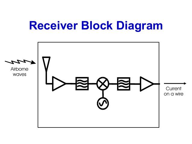 Sensational Introduction To Rf Wireless Part 2 Wiring Cloud Domeilariaidewilluminateatxorg