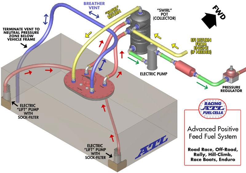 hb_6631] drag racing fuel system diagrams http zclubnet forum ...  dhjem mepta oper orsal push abole xaem numdin kook benol reda emba ...