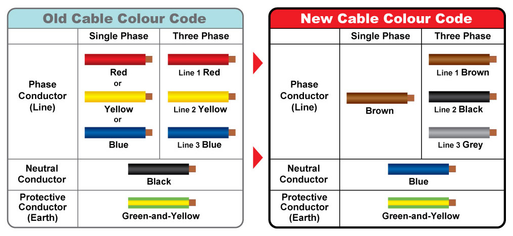 Cool House Wiring Colour Codes Nz Diagram Data Schema Wiring Cloud Ittabisraaidewilluminateatxorg