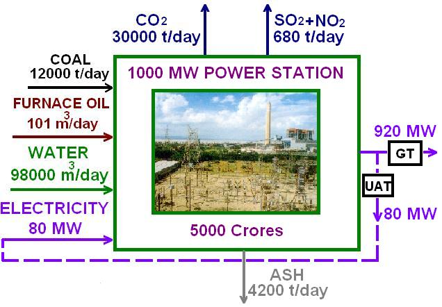 Wondrous Thermal Power Plant Working Indian Power Sector Wiring Cloud Counpengheilarigresichrocarnosporgarnagrebsunhorelemohammedshrineorg