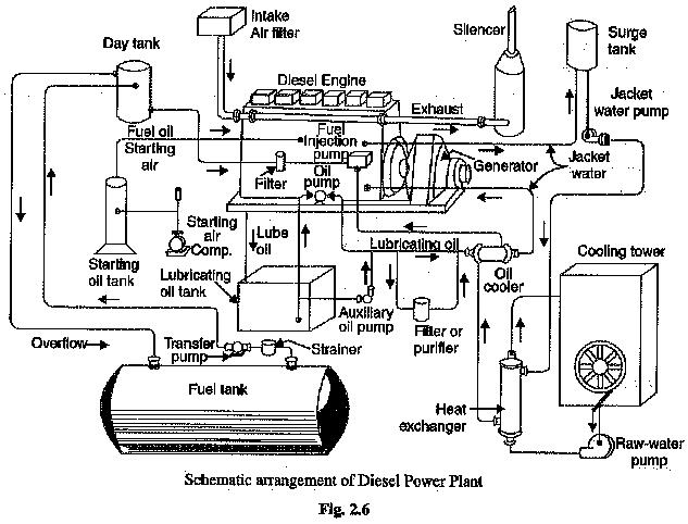 YD_1266] Diesel Generator Power Plant Diagram Wiring DiagramOidei Loskopri Gentot Rele Joami Phae Mohammedshrine Librar Wiring 101