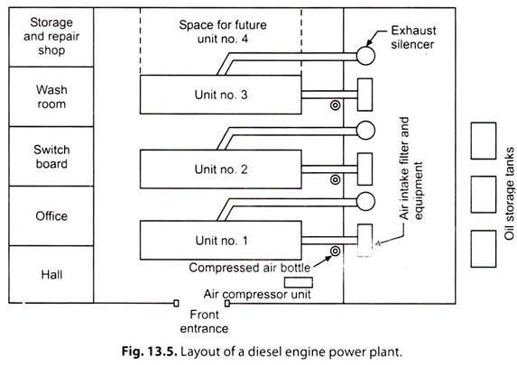 Astonishing Diesel Power Plant Flow Diagram Wiring Diagram Library Wiring Cloud Timewinrebemohammedshrineorg