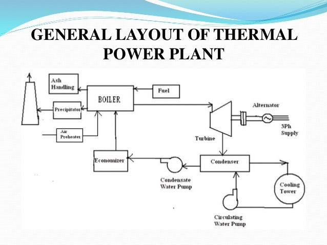 thermal power plant overview diagram gn 9258  thermal power plant layout and working pictures  gn 9258  thermal power plant layout and