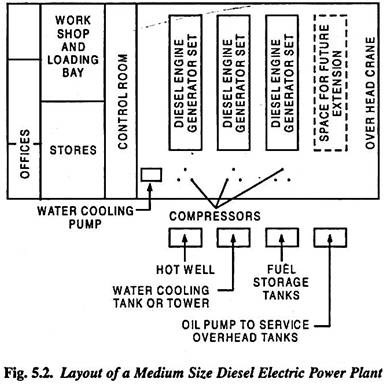Admirable Diesel Electric Power Plant Layout Merits And Application Wiring Cloud Timewinrebemohammedshrineorg