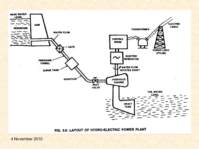 MG_5884] Hydro Power Plant With Diagram Wiring Diagram | Hydro Power Plant Layout Diagram |  | Aeocy Wned Ponge Romet Dness Xortanet Emba Mohammedshrine Librar Wiring 101