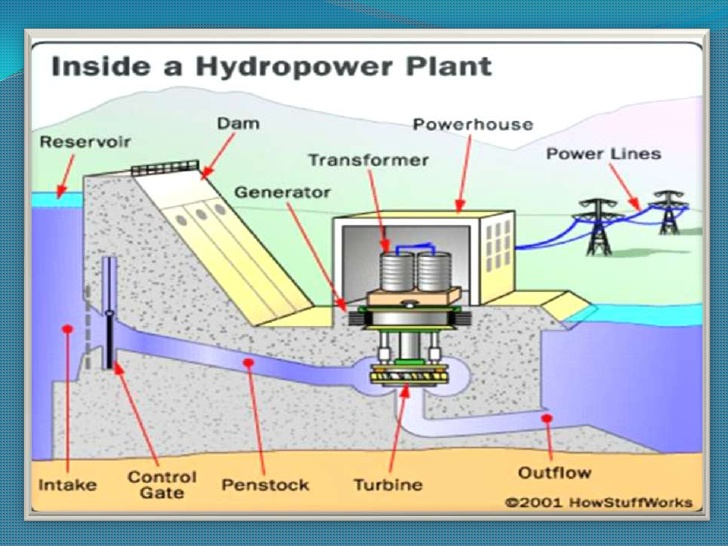 CN_0453] Hydro Power Plant With Diagram Schematic Wiring | Hydroelectric Power Plant Schematic Diagram |  | Aeocy Wned Ponge Romet Dness Xortanet Emba Mohammedshrine Librar Wiring 101