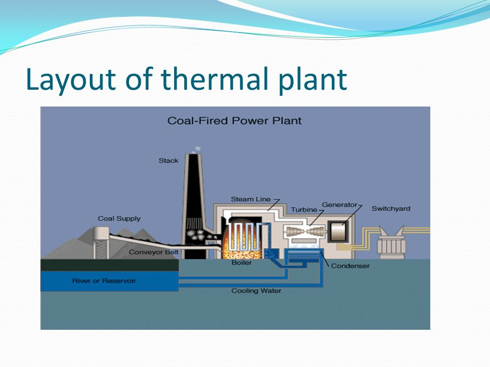 Brilliant Thermal Power Plant Layout And Working Pictures Wiring Diagram Wiring Cloud Timewinrebemohammedshrineorg