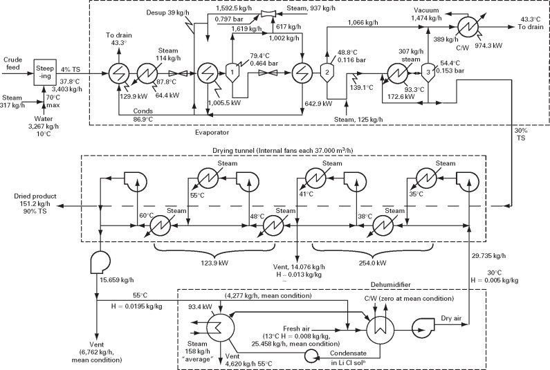 3 Stages Ejector Vacuum System Process Flow Diagram -Indian House  Electrical Wiring Diagram Pdf | Begeboy Wiring Diagram Source | 3 Stages Ejector Vacuum System Process Flow Diagram |  | Begeboy Wiring Diagram Source