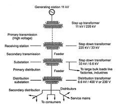 Stupendous Solar Power Plant Diagram Ppt Pictures Solar Power Plant Diagram Wiring Cloud Licukosporaidewilluminateatxorg