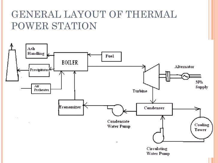 solar power plant flow diagram mn 8525  power plant flow diagram download diagram  mn 8525  power plant flow diagram