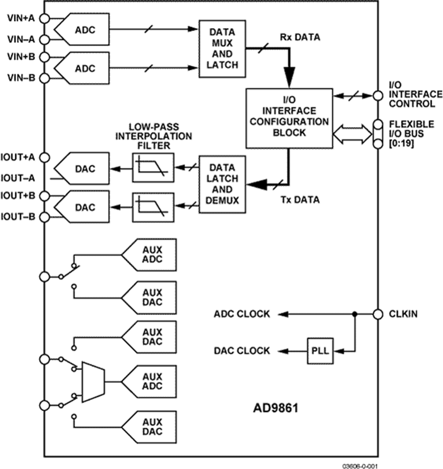 Fine Mixed Signal Transceiver Auto Electrical Wiring Diagram Wiring Cloud Licukshollocom