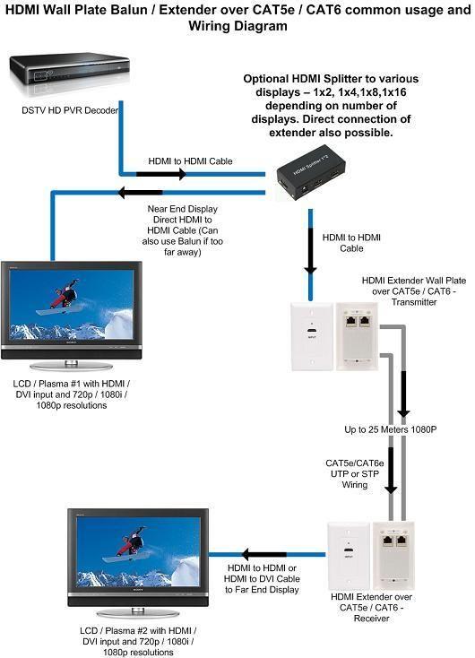 Yl 6623 T568b Wiring Diagram Cat 6