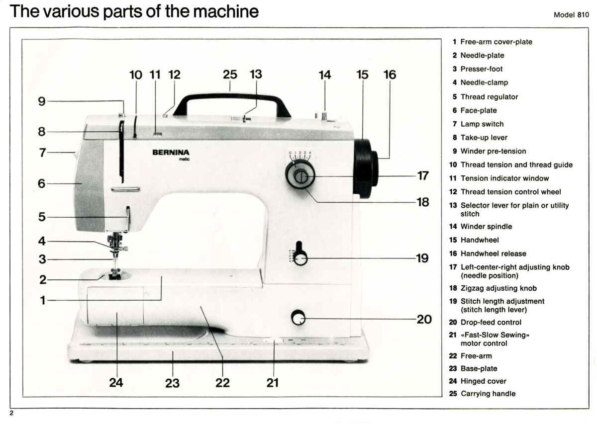Bernina Sewing Wiring Diagram 1996