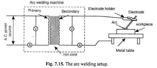 Magnificent Electric Welding Machine Diagram Data Wiring Diagram Wiring Cloud Licukshollocom