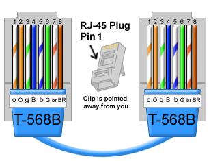 YZ_2000] Cat 5 Wiring Diagram 568B Free DiagramPapxe Xero Mohammedshrine Librar Wiring 101