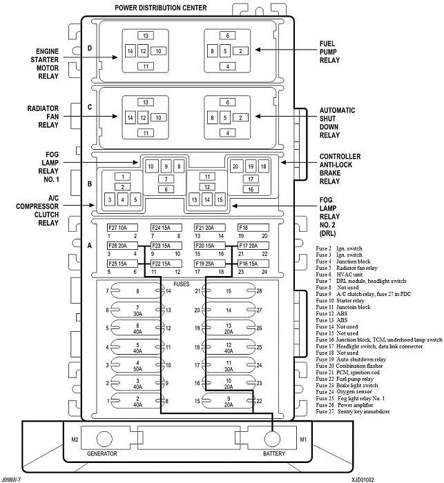 Terrific 99 Cherokee Fuse Panel Diagram General Wiring Diagram Data Wiring Cloud Genionhyedimohammedshrineorg