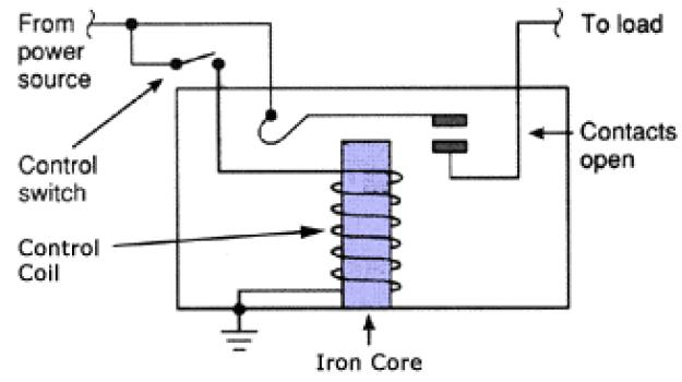 Stupendous Working Of Relays How Relay Works Basics Design Construction Application Wiring Cloud Faunaidewilluminateatxorg
