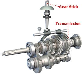 Stupendous Gear Stick Transmission Diagram Parts Baby Car Repair Wiring Cloud Onicaalyptbenolwigegmohammedshrineorg