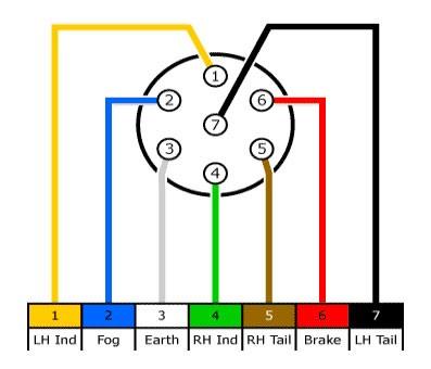 Ff 6868 Pin Trailer Wiring Diagram Wiring Diagrams For 7 Pin 12n 39 N Free Diagram